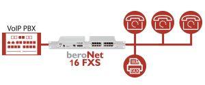 beroNet berofix SMB w. 4FXS